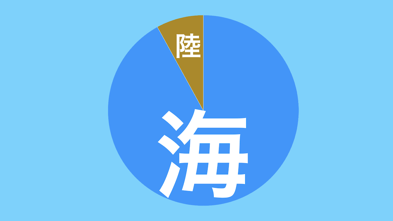 日本の面積比率