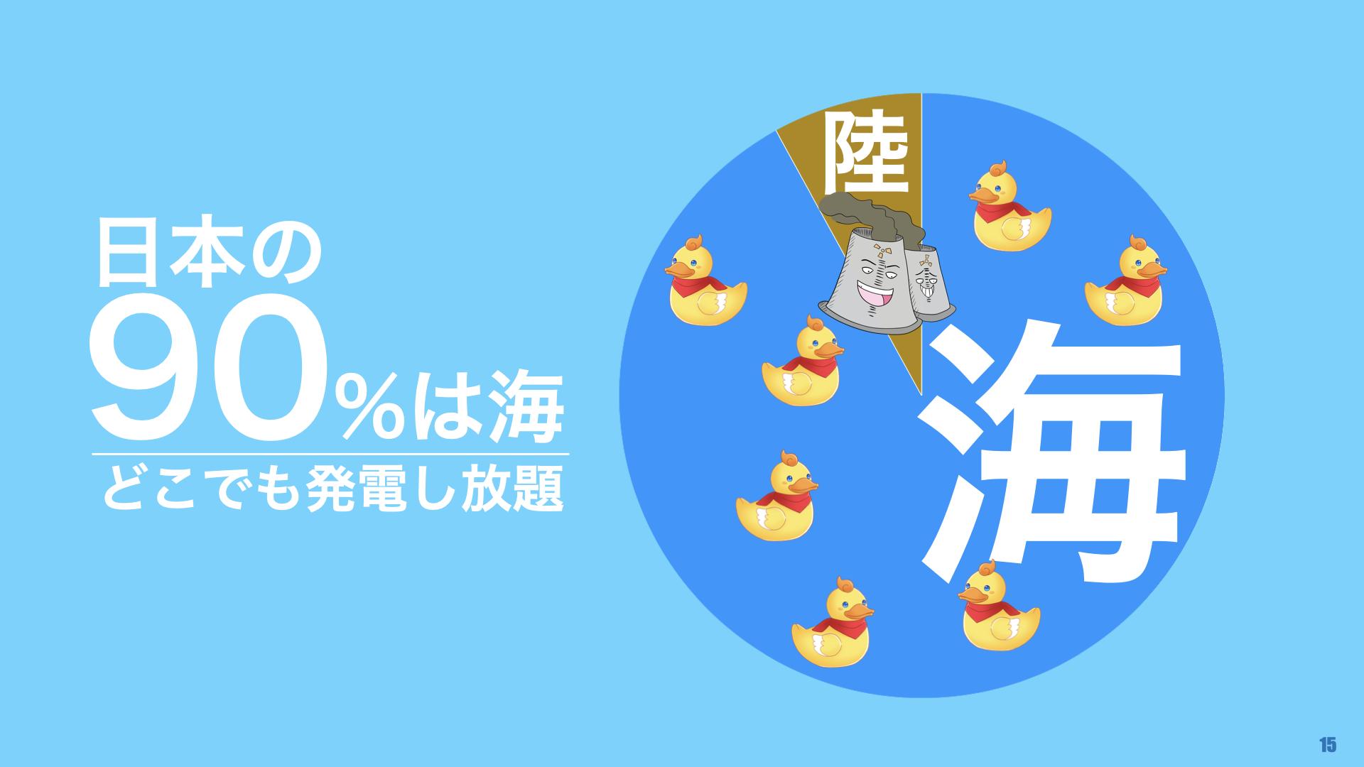 日本の90%は海